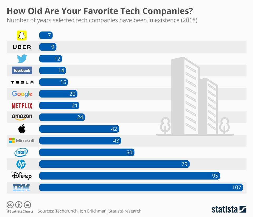 To Tech Companies