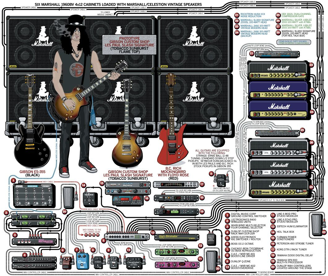 a detailed gear diagram of slash 39 s stage setup that traces the signal flow of the equipment in. Black Bedroom Furniture Sets. Home Design Ideas