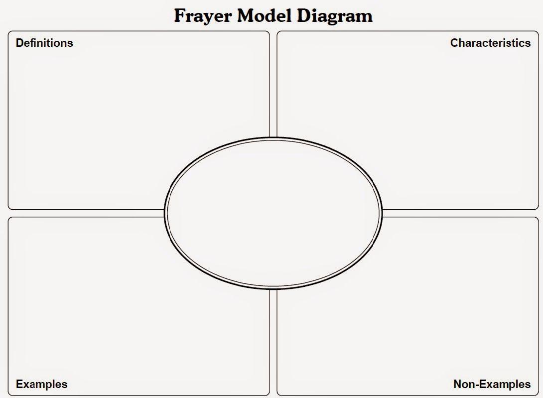 Frayer Model Diagram