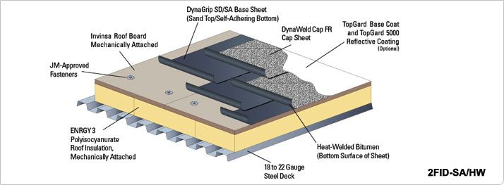 Sbs Roofing System Sbs Modified Bitumen Roof Membranes Modified Bitumen Roofing Bitumen Roof Roofing Options