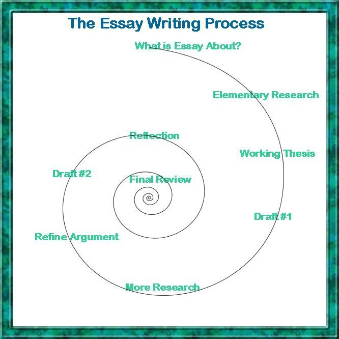 in all your academics you need good essay writing skills to gain in all your academics you need good essay writing skills to gain more marks if you are concentrating more in the essay that you need to complete