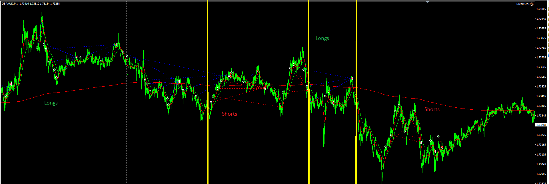 Automated Forex Trading Wiki