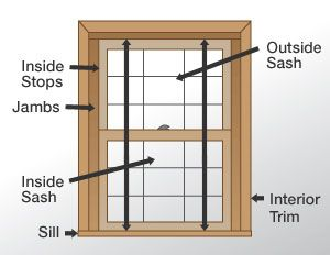 How To Install Replacement Windows Window Installation Window Replacement Diy Window