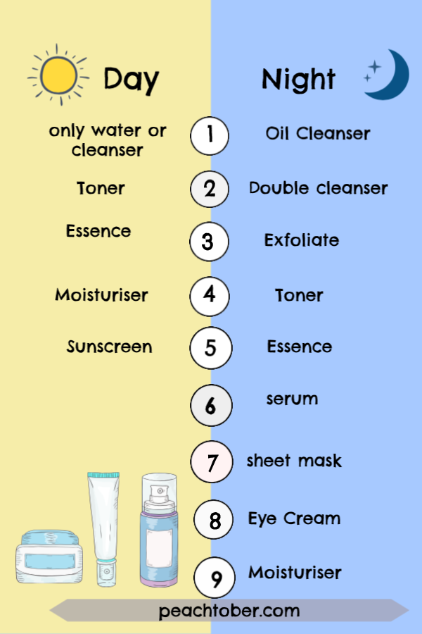 A guide to the popular 10 step Korean skincare guide, for dewy, glowing clear beautiful skin  is part of Korean 10 step skin care -