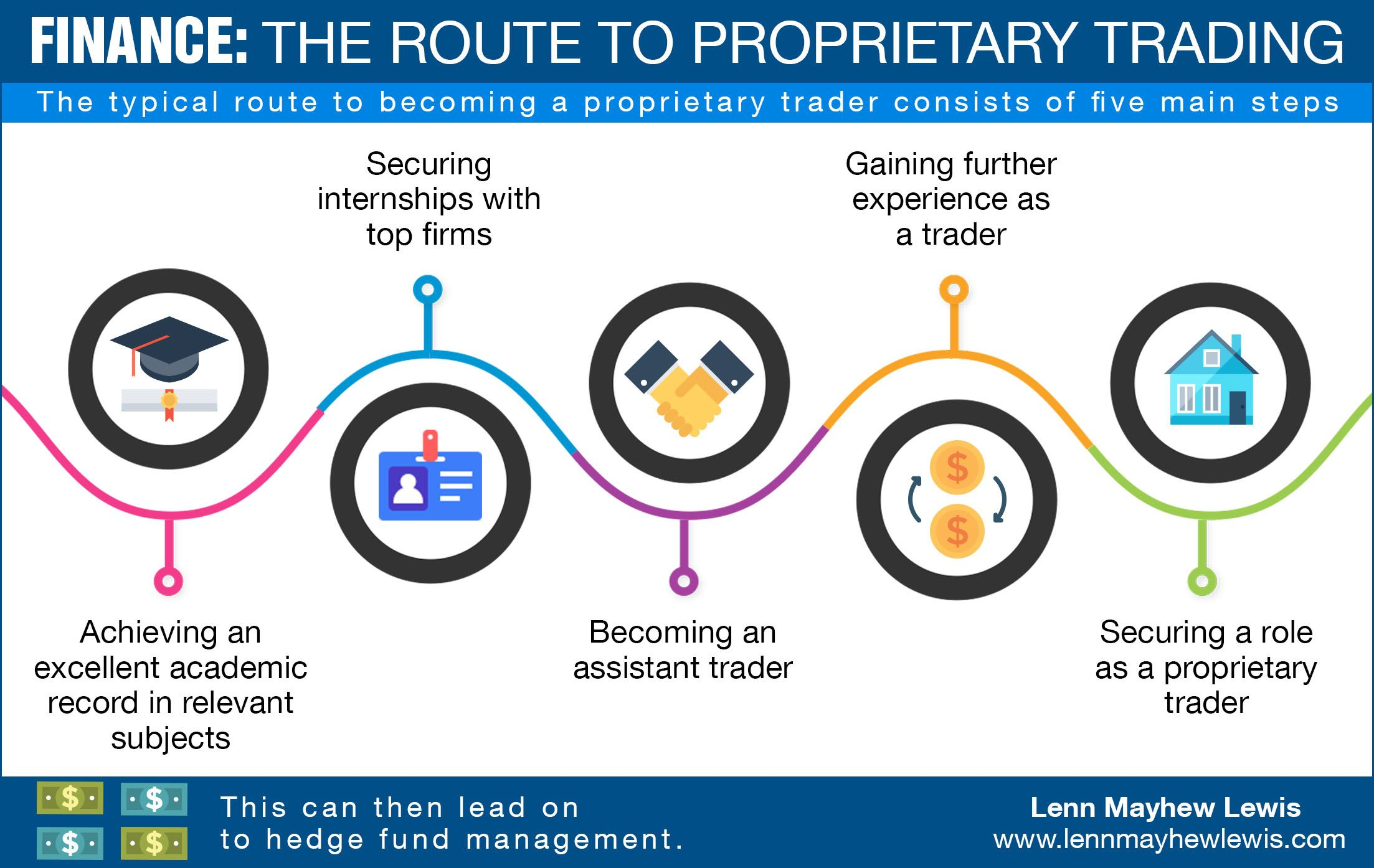 An Introduction To Proprietary Trading Proprietary Trading