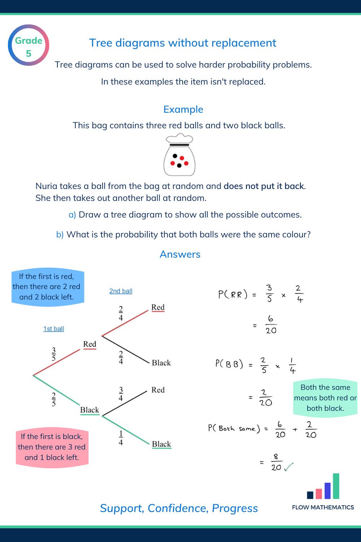 Tree Diagrams Without Replacement Matematica Semplice Insegnamento Di Matematica Quaderni Di Matematica [ 1500 x 1000 Pixel ]
