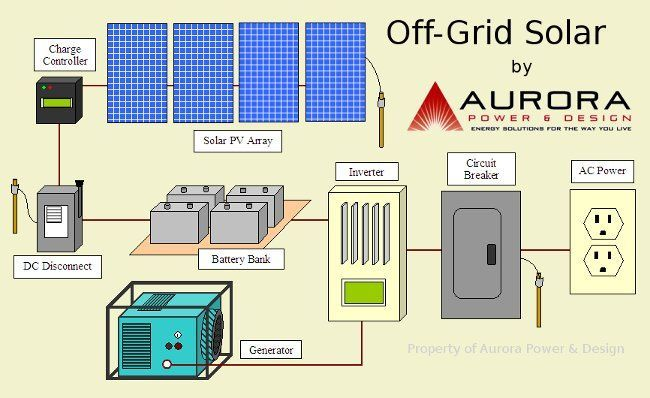 An Off-Grid Solar system has four main parts; the solar array, the battery  bank, a backup generator, and the home/business … | Solar, Off grid solar,  Solar electricPinterest