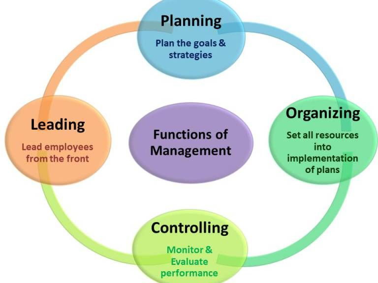 4 Basic Functions Of Management Manual For Managers Business Process Management Management Time Management Skills