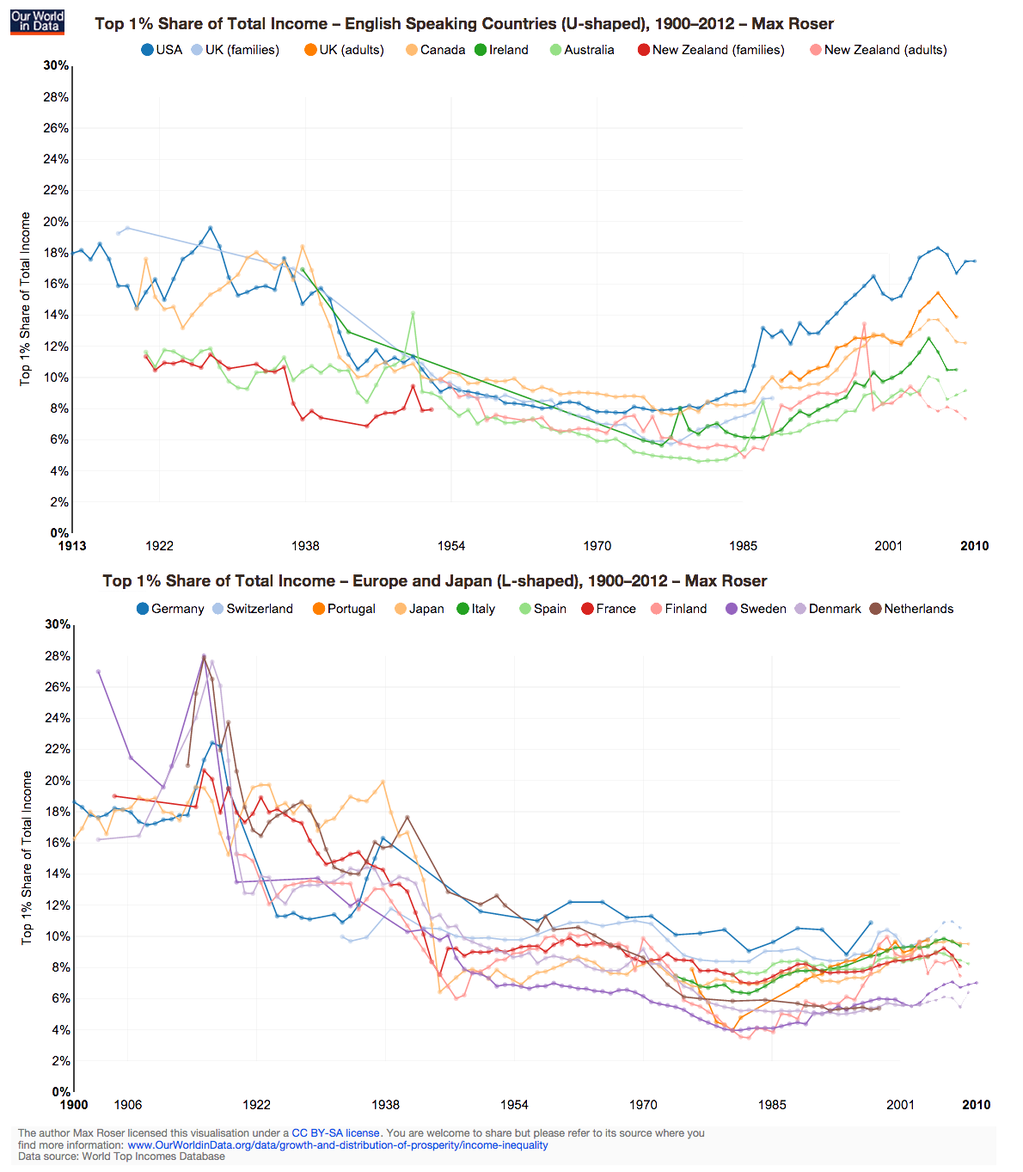 Max Roser On Twitter Graphing Inequality Chart