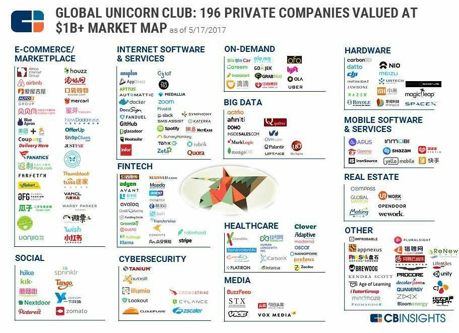 Global Unicorn Map 196 Private Companies With A Valuation Of