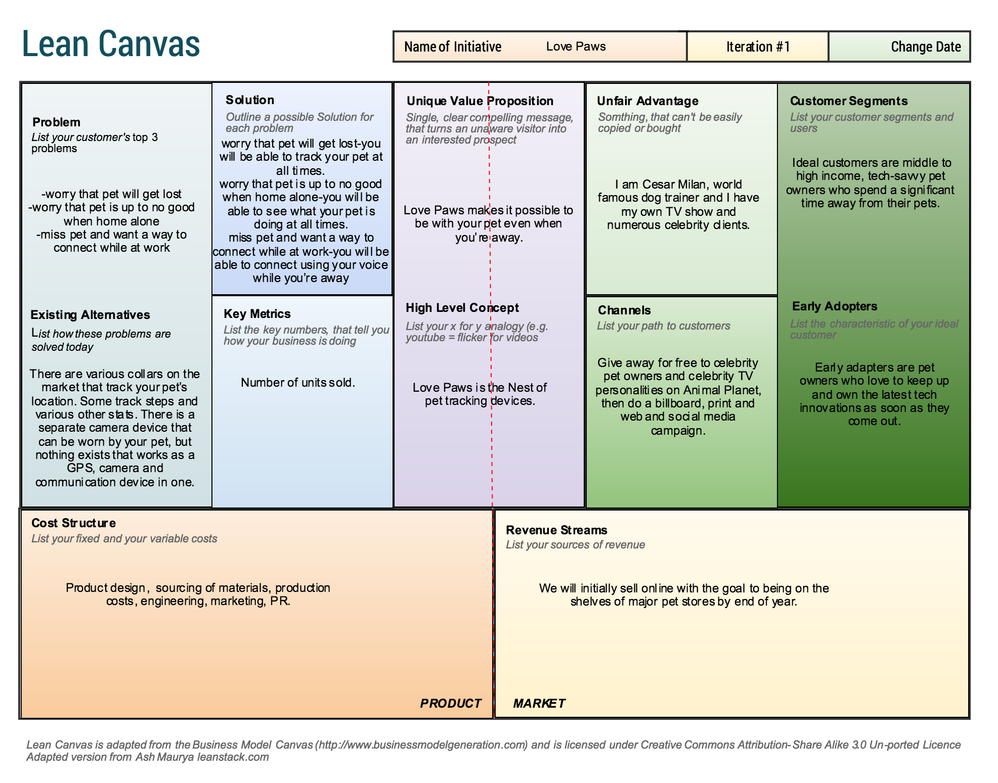 Free Lean Canvas Template  Lean Startup    Diagram