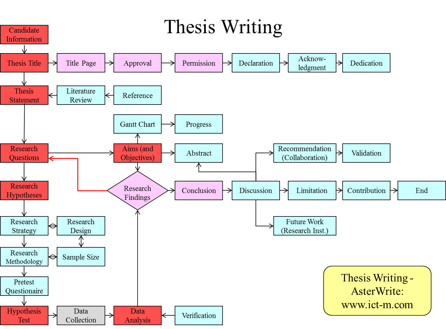Thesis Writing Asterwrite Asterwrite Helps You To Create A Flow