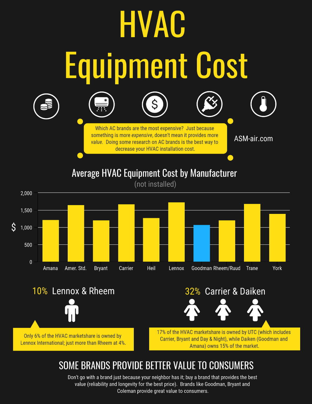 Hvac Installation Cost 2019 How To Know A Fair Price Hvac