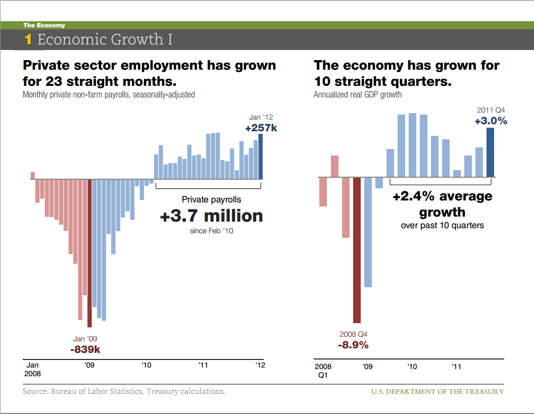 U S Economic Growth Chart Ibovnathandedecker