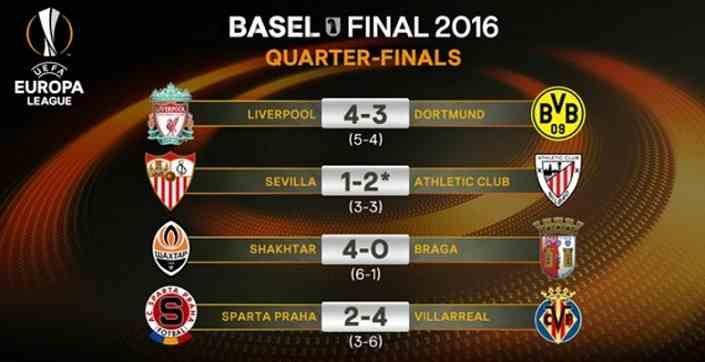 Hasil Lengkap Liga Europa Tadi Malam Jumat 15 April 2016,Liverpool Lolos ke semifinal dengan agregat 5-4 setelah mengalahakan Dortmund 4-3.