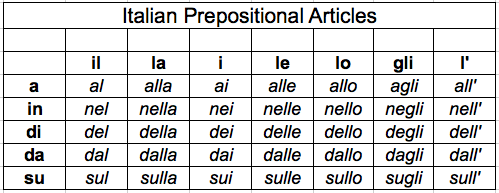 Italian Irregular Verb Reference Chart (PDF version ...  Italian Language Chart