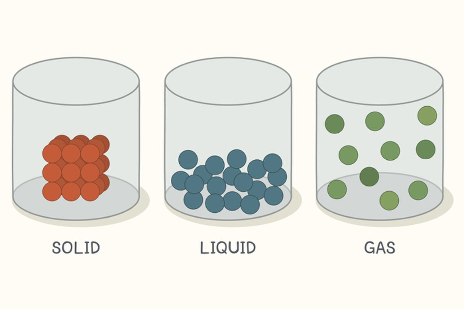 Properties Of Matter Solids