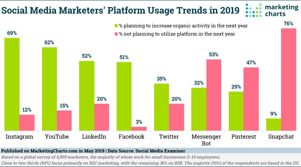 Where Is Social Media Marketing Headed Social media