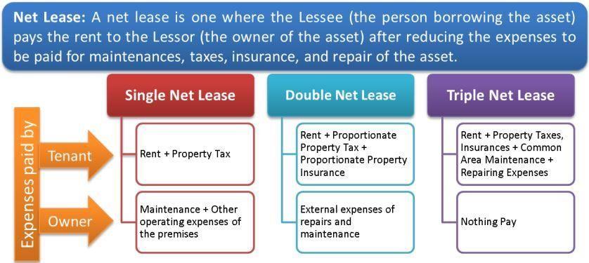 Triple Net Lease Nnn Net Lease Lease Being A Landlord