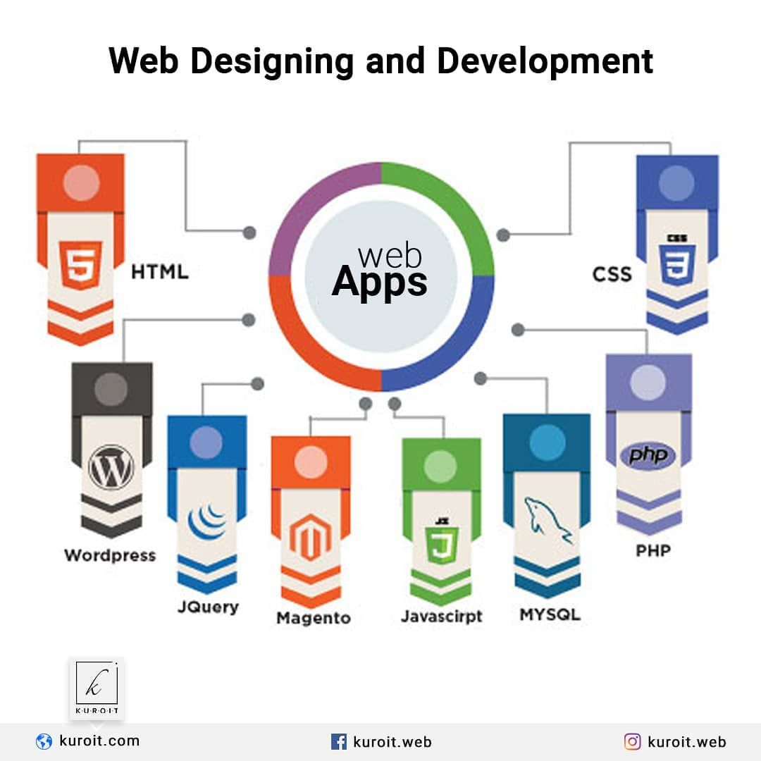 We Offer Web Designing Wordpress Development Php Scripting Database Development And Many More It Usually Refers To Web Design Development Magento