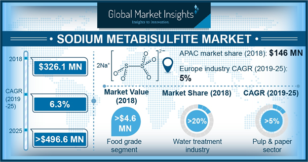 Asia Pacific Sodium Metabisulphite Market Is Expected To Account