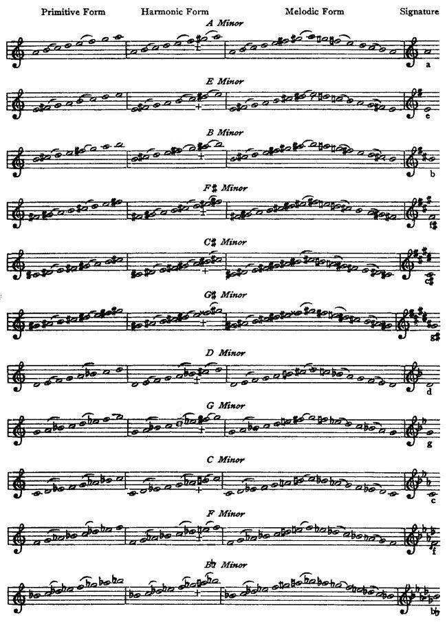 E Harmonic Minor Ascending