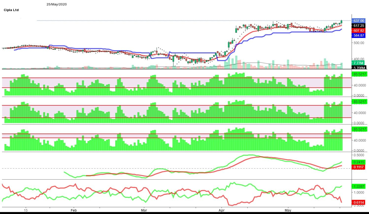 Pin on UP TRENDING STOCK'S CHART