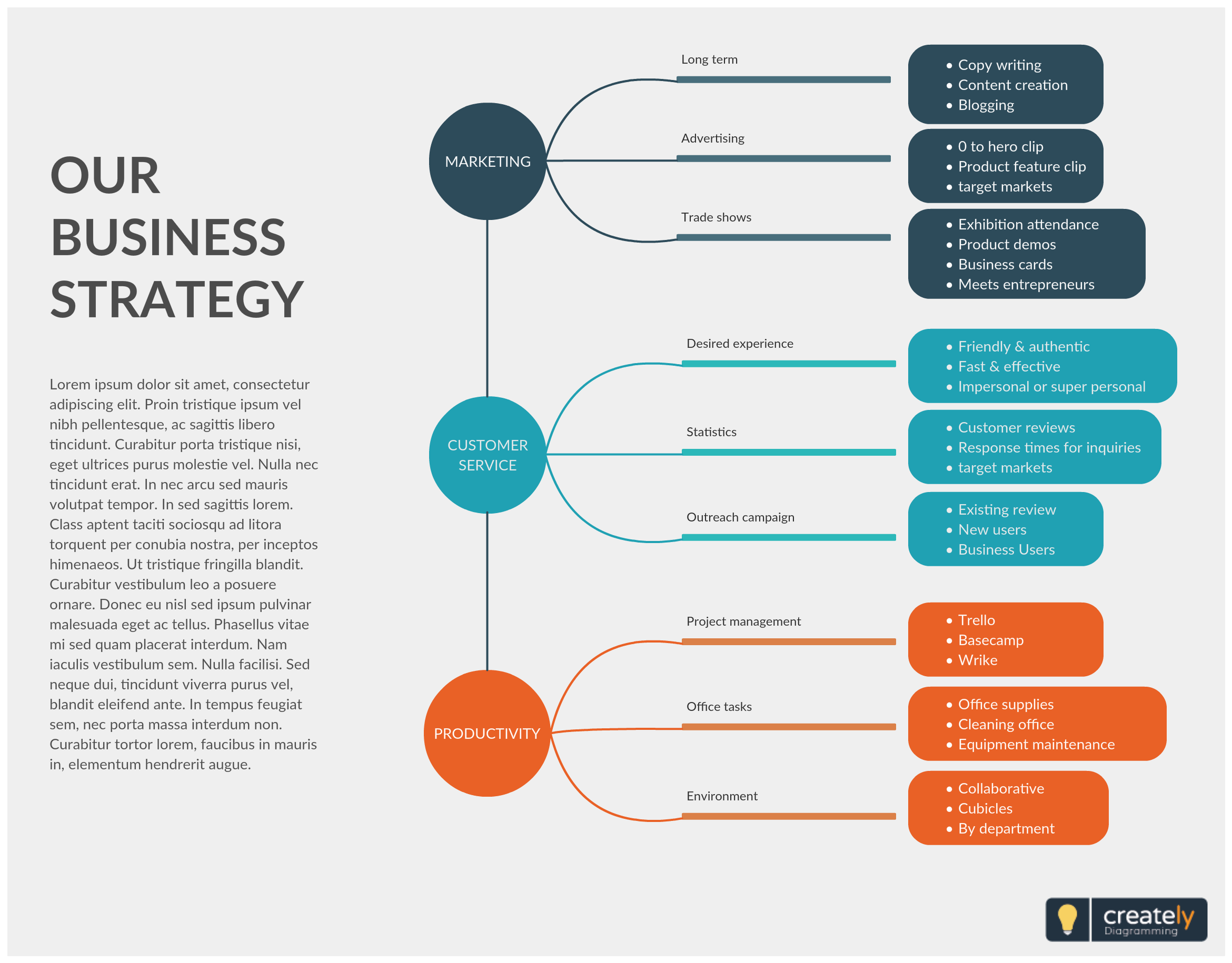 Business Strategy Mind Map