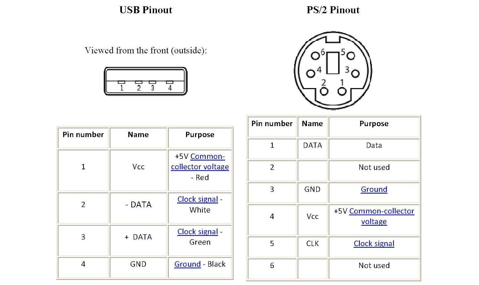 Pin on Phones | Ps2 To Usb Wire Diagram |  | Pinterest