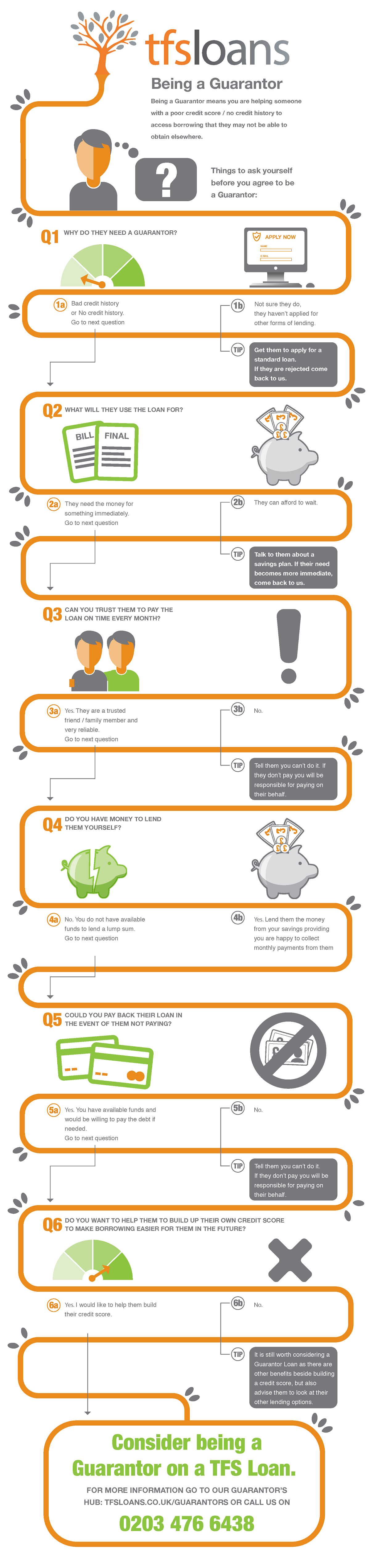 What Does Being A Guarantor Mean Infographic Finance In 2020 Apply For A Loan The Borrowers Infographic