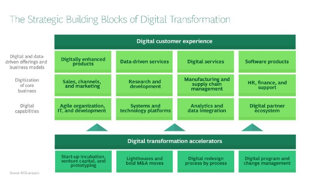 Digitization Strategy Framework  Business DevelopmentProduct