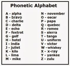photograph relating to Printable Phonetic Alphabet identified as printable army alphabet - Google Seem Ham Radio