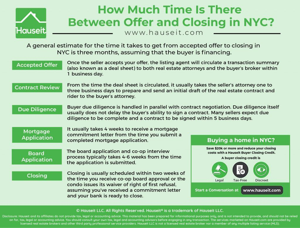 Time Between Offer And Closing Nyc Hauseit Nyc Real Estate Nyc Offer