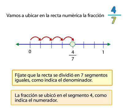 Representar Fracciones En La Recta Numérica Fracciones Fracciones Impropias Recta Numerica