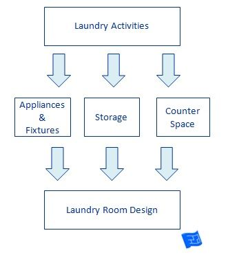 How to design a laundry room Follow this process through