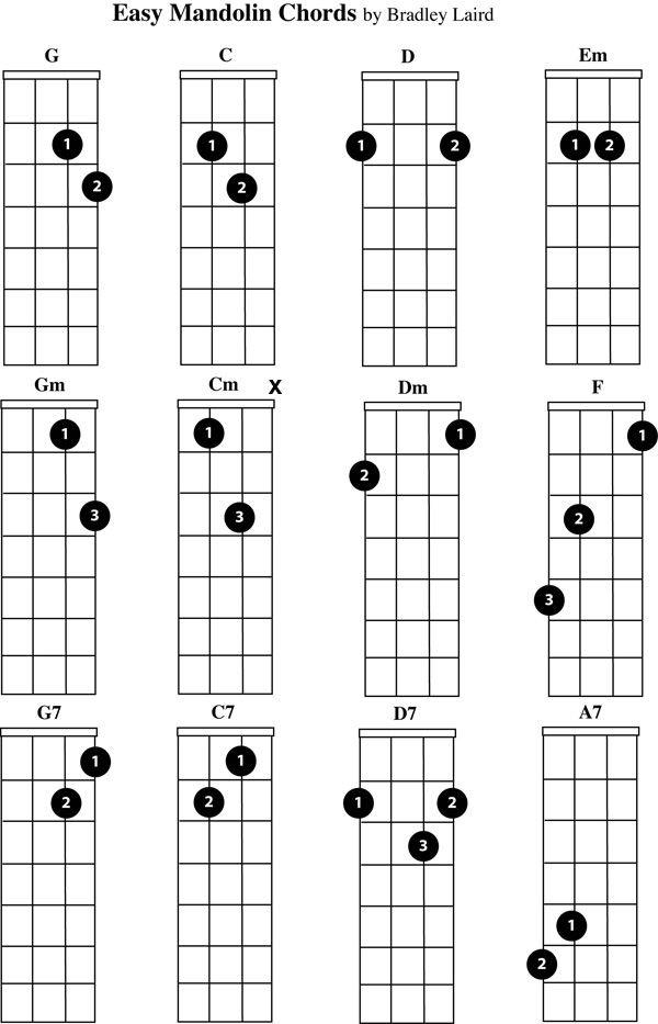 free mandolin chord chart easy beginner chords in 2020