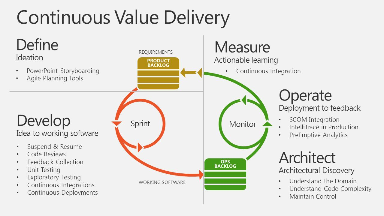 """""""continuous value delivery""""的图片搜索结果 Planning tool, Coding"""