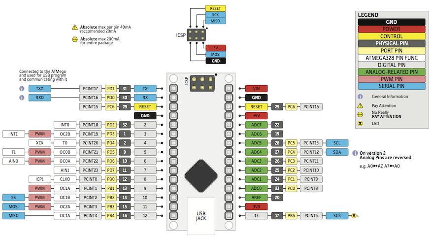 Arduino R Like Pro Mini Pinout Diagram By Adlerweb On – Dibujos Para