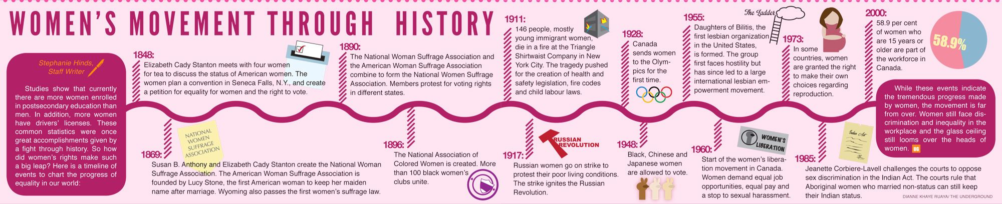 a history of womens rights in the united states The women's suffrage movement was a decades-long fight to win the right to vote for women in the united states it took activists and reformers nearly 100 years to win that right, and the .