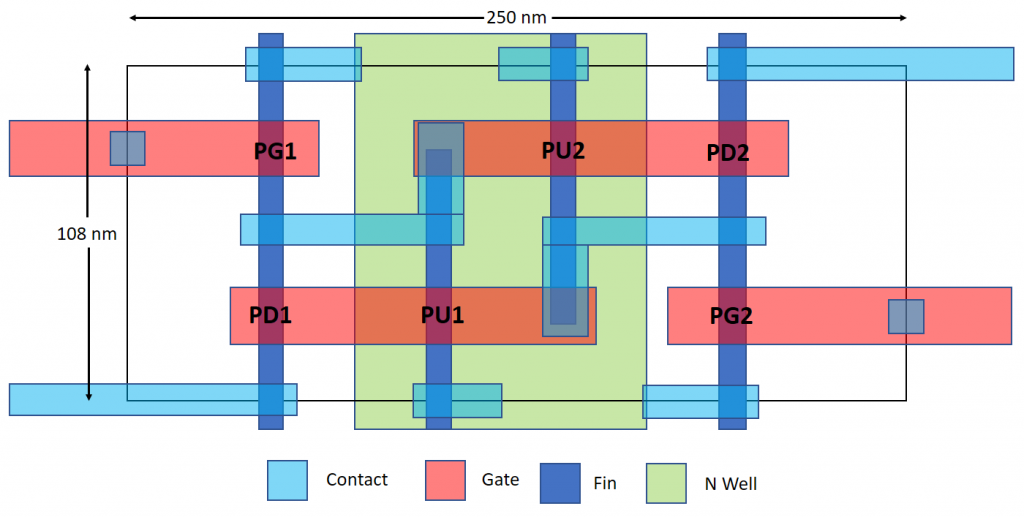 Speculative layout of TSMC 7-nm SRAM bitcell | Moore's