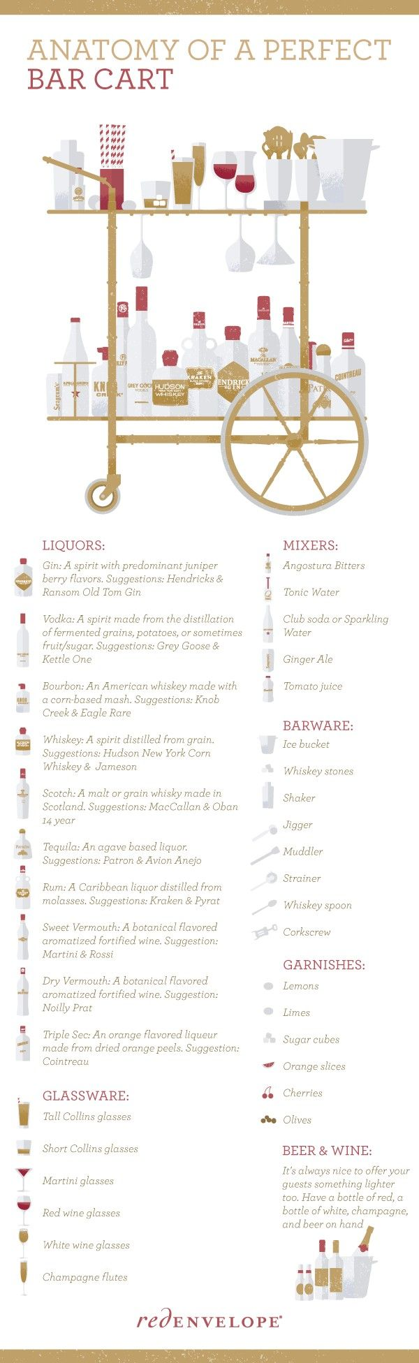 Anatomy of a Bar Cart - Got the perfect Bar Cart - Now I need to ...