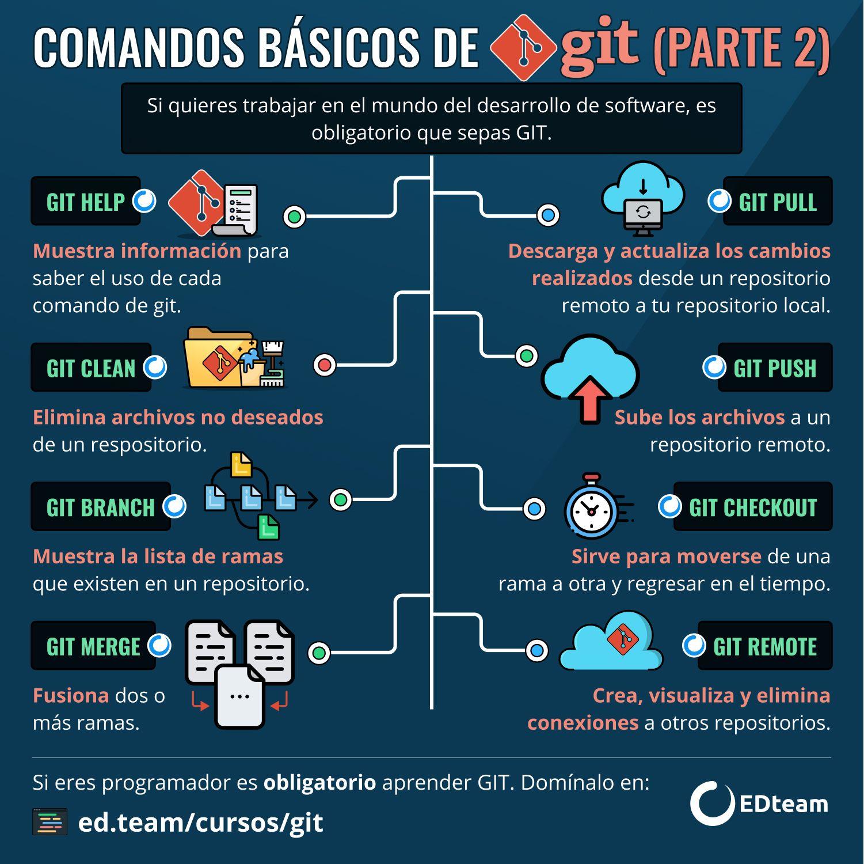 Comandos Básicos De Git Parte 2 Tecnologias De La Informacion Y Comunicacion Informatica Programacion Desarrollo De Software