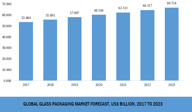 Global Glass Packaging Market Growth Glass Packaging Marketing