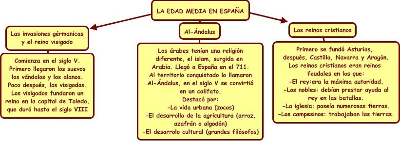 Edad Media en España