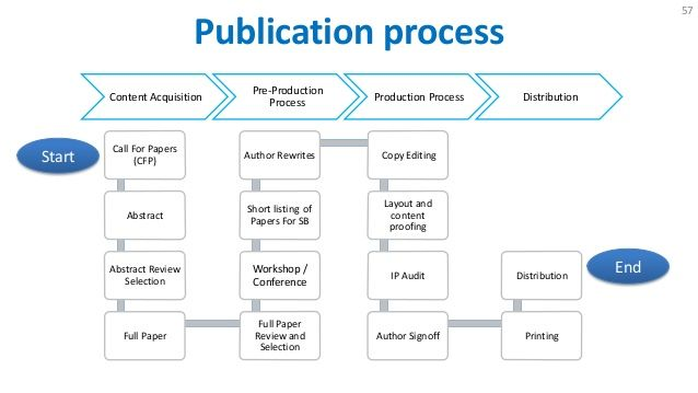 Journal Publication Process  Google Search  Publication