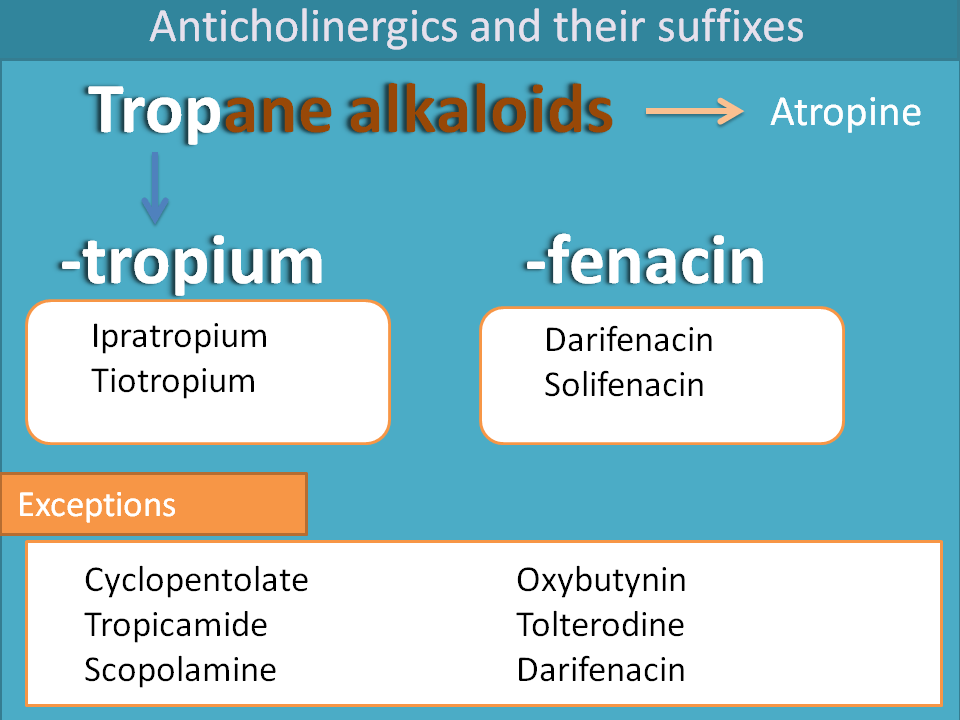 Suffixes Of Anticholinergics Suffix Medical Facts Pharmacology