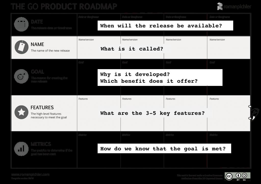 The GO Product Roadmap Facilitation graphique