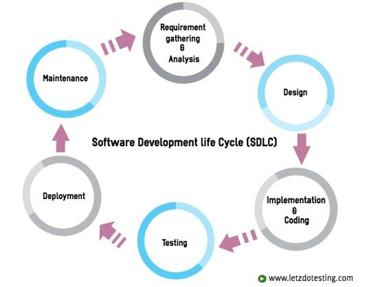 7 best Software Development Services images on Pinterest - requirement analysis
