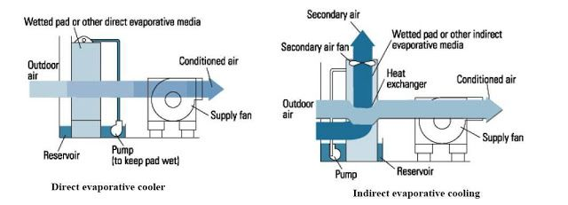 Air Conditioning Systems Configurations Part Three With Images