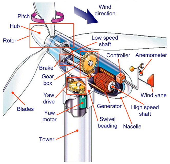 typical voltage and frequency dimensioning for wind generators typical voltage and frequency dimensioning for wind generators electrical engineering pics typical voltage and